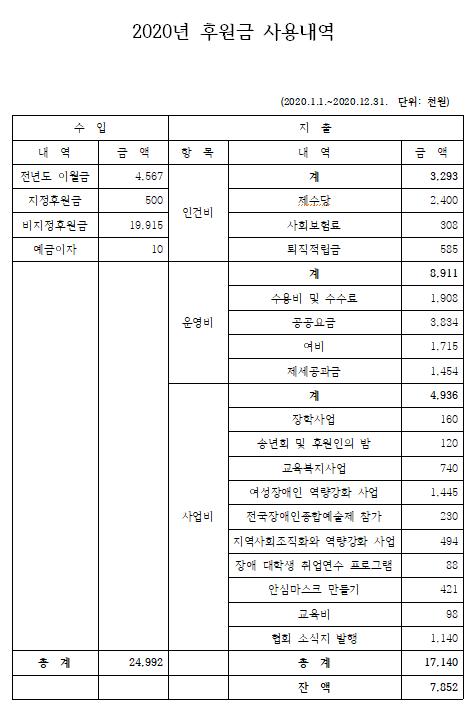 도협회 2020년 후원금 사용내역.png